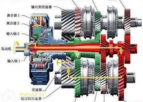 双离合器变速器优势显著